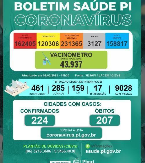 Sete pessoas morrem por covid-19 neste sábado(06) no Piauí
