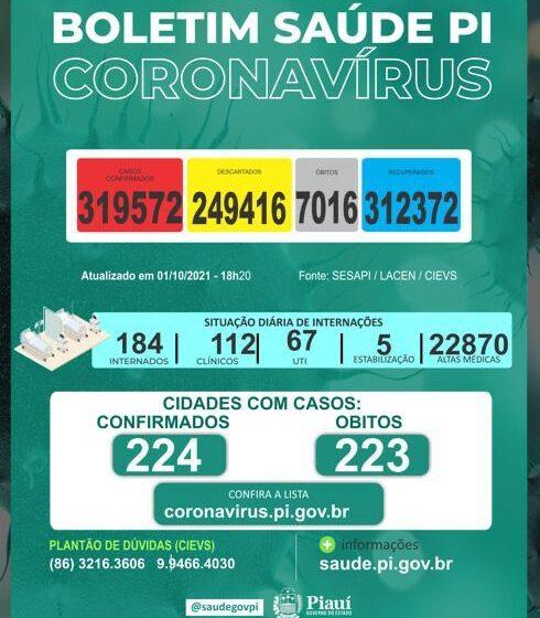 Quatro pessoas morrem por covid no Piauí nesta festa-feira(1º)