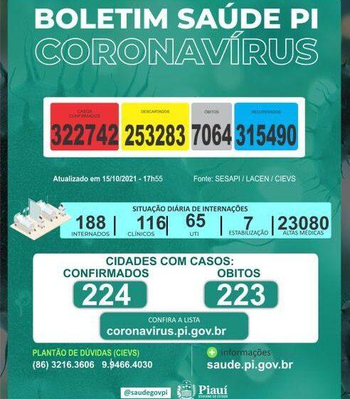 Seis mortes foram registradas por covid no Piauí nesta sexta-feira(15)