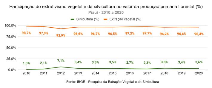 Exploração de matas nativas predomina na produção florestal do Piauí